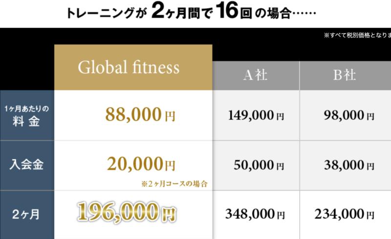 GlobalFitness(グローバルフィットネス)の料金